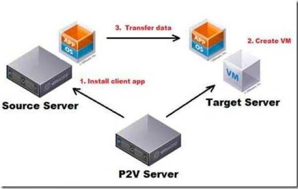 How to migrate from physical to virtual machine efficiently?